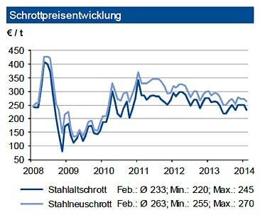 Schrottpreisentwicklung (Quelle: Euwid; Grafik: IKB)