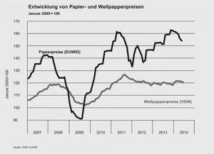 Entwicklung von Papier- uund Wellpappe-Preisen (Grafik: VDW)