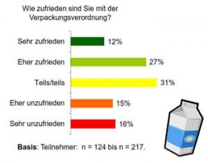 Umfrageergebnis (Grafik: L-Q-M / kommunalwirtschaft.eu)