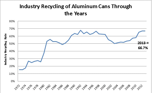 UBC Recycling Rate 1972-2013_2