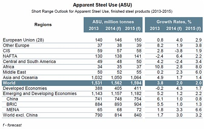Source: World Steel Association