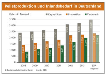 Pelletproduktion und Inlandsbedarf (Quelle: DEPI)