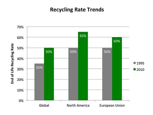 Steigende Verwertungsraten (End-of-Life-Recyclingraten) für Zink nach Regionen (Quelle: IZA)