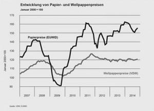 Entwicklung von Papier- und Wellpappe-Preisen (Grafik: VDW)