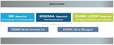 Organigramm der EREMA Holding (Quelle: EREMA)
