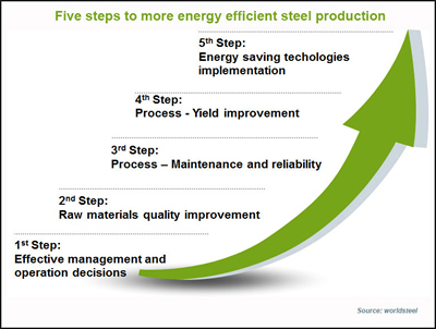 5 steps to more energy efficient steel production (Source: worldsteel)