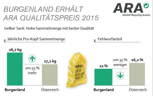 Sammelmengen im Burgenland (Quelle: ARA)
