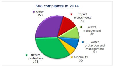 One-tenth of environmental complaints concerned waste management (Source: EU commission)