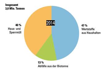 Anteil getrennt erfasster Abfallfraktionen an häuslichen Abfällen 2014 (Quelle: Umweltministeriuum Ba-Wü)