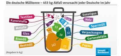 453 kg Abfall verursacht jeder Deutsche im Jahr (Quelle: UBA)