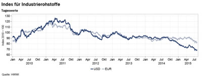 HWWI-Index für Industrierohstoffe (Grafik: HWWI)