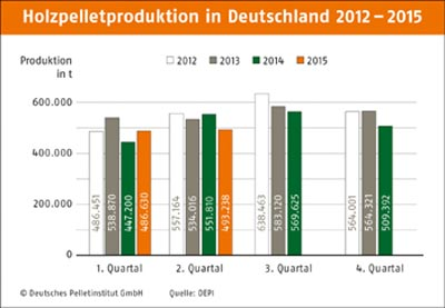 Pellet-Produktion 2012 - Q2 / 2015 (Grafik: Deutsches Pelletinstitut GmbH)