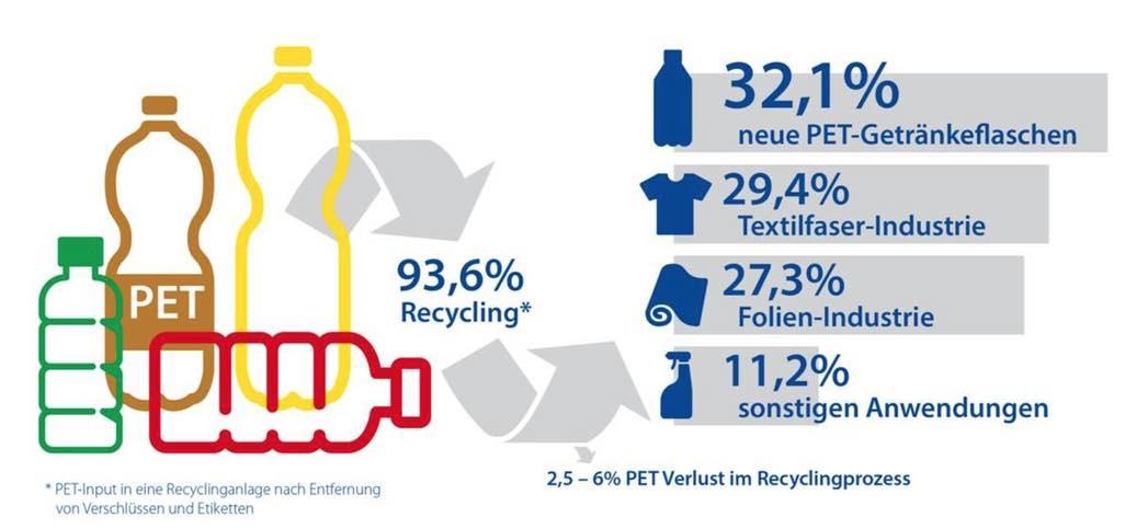 93 6 prozent pet getr nkeflaschen erreichen recycling spitzenquote recyclingportal. Black Bedroom Furniture Sets. Home Design Ideas