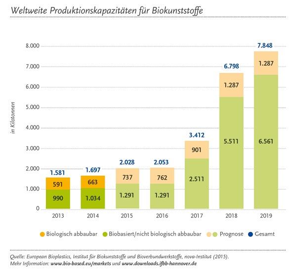 Global Prod Capacity_Total_2015_de