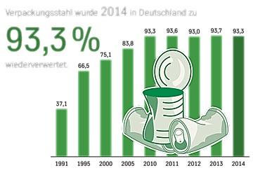 Entwicklung der Verwertungsquote von Verpackungsstahl in Deutschland in Prozent (Quelle: Datenquelle: GVM / ThyssenKrupp Rasselstein)