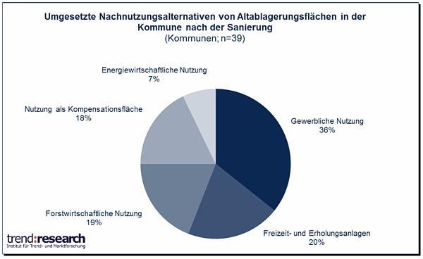 Umgesetzte Nachnutzungsalternativen von Altablagerungsflächen nach der Sanierung in den befragten Kommunen (Quelle: trend:research)