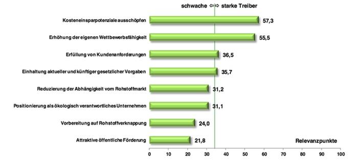 Treiber für Ressourceneffizienz (Grafik: VDI ZRE)