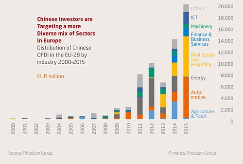 Chinesische Investitionen 2000 bis 2015 nach Sektoren (Grafik: © Erics, Rhodium Group)