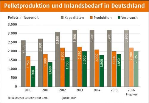 Pelletproduktion und Inlandsbedarf 2010-2016 (Quelle: DEPV)