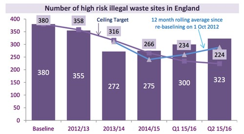 Number of high risk illegal waste sites in England
