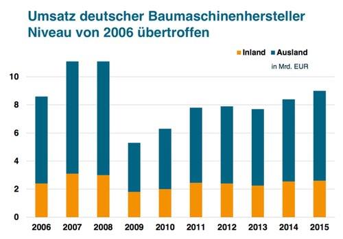 Umsatz deutscher Baumaschinen-Hersteller 2006 - 2015 (Quelle: VDMA)