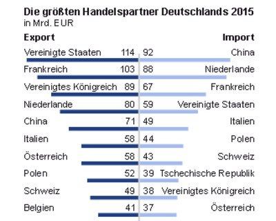 Deutschlands Handelspartner 2015 (Quelle: Destatis)