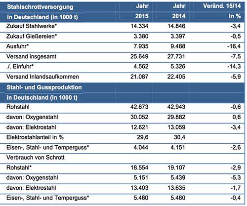 Angaben 2015 vorläufig/geschätzt / 2014 endgültig Quellen: Statistisches Bundesamt, WV Stahl, bdguss, eigene BDSV-Berechnungen