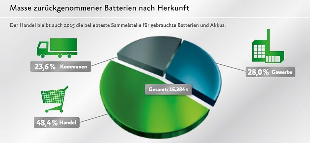 Masse zurückgenommener Batterien nach Herkunft (Grafik: GRS Batterien)