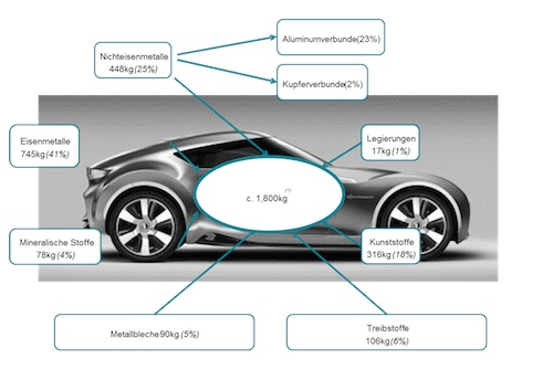 Durchschnittliche Zusammensetzung eines Neufahrzeugs (Grafik: Scholz Holding GmbH)