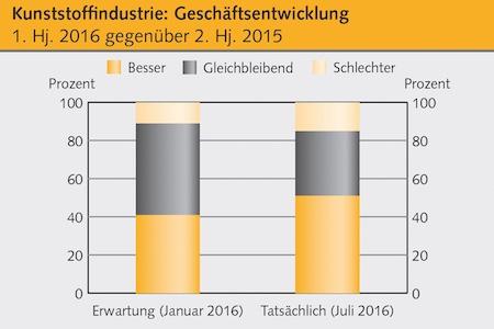 Der Geschäftsverlauf im ersten Halbjahr übertraf die bereits positiven Erwartungen (Grafik: © Kunststoff Information / Quelle: KI Dialog