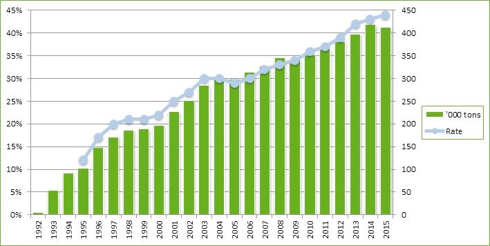 EU beverage carton recycling rates (Source: ACE)