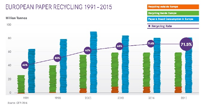 European paper recycling 1991-2015 (Source: ERPC)