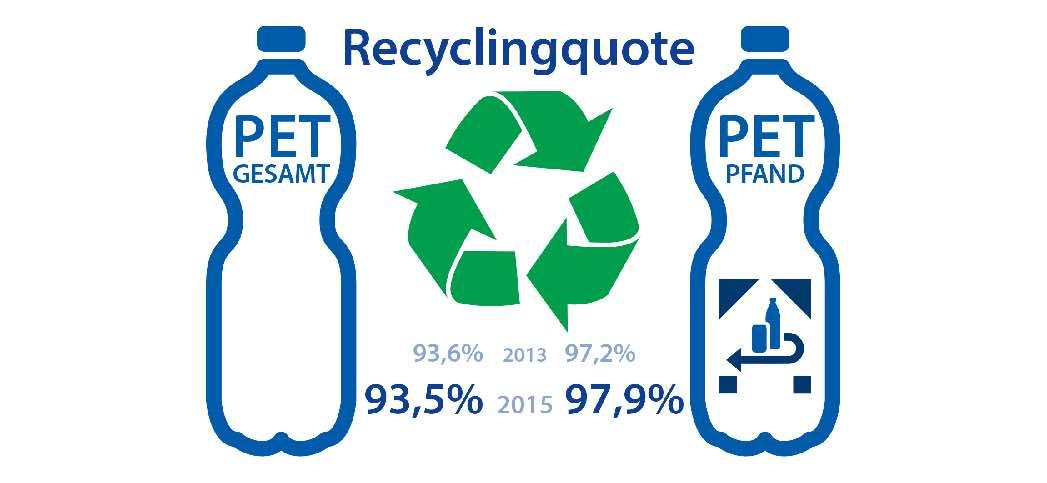 93 5 bzw 97 9 prozent studie zeigt erfolg bei recycling von pet flaschen recyclingportal. Black Bedroom Furniture Sets. Home Design Ideas