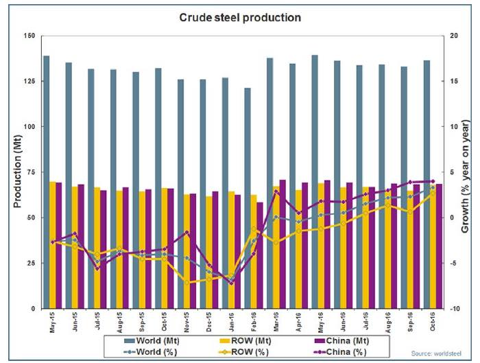 Global crude steel production May 2015 to October 2016 (Source: worldsteel)