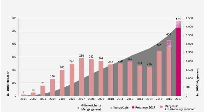 Mengenentwicklung gütegesicherter Sekundärbrennstoffe (Quelle: BGS)