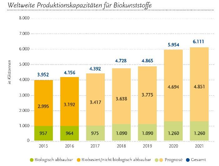 Globale Produktionskapazitäten für Biokunststoffe (Quelle: European Bioplastic, Nova-Institut)
