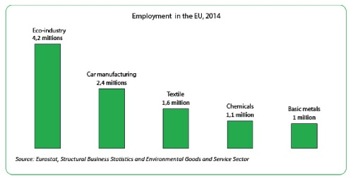 Employment by branches (Source: European Commission)
