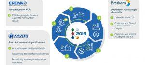 K-2019: Braskem, Kautex und Erema demonstrieren Kunststoffkreislauf