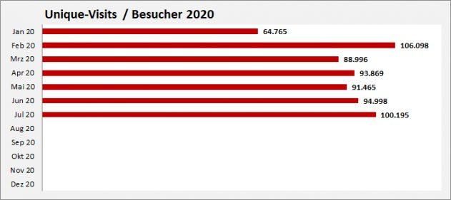 Unique-Visits-aktuell-2020
